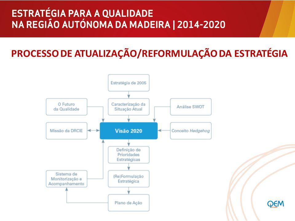 PROCESSO DE ATUALIZAÇÃO/REFORMULAÇÃO DA ESTRATÉGIA