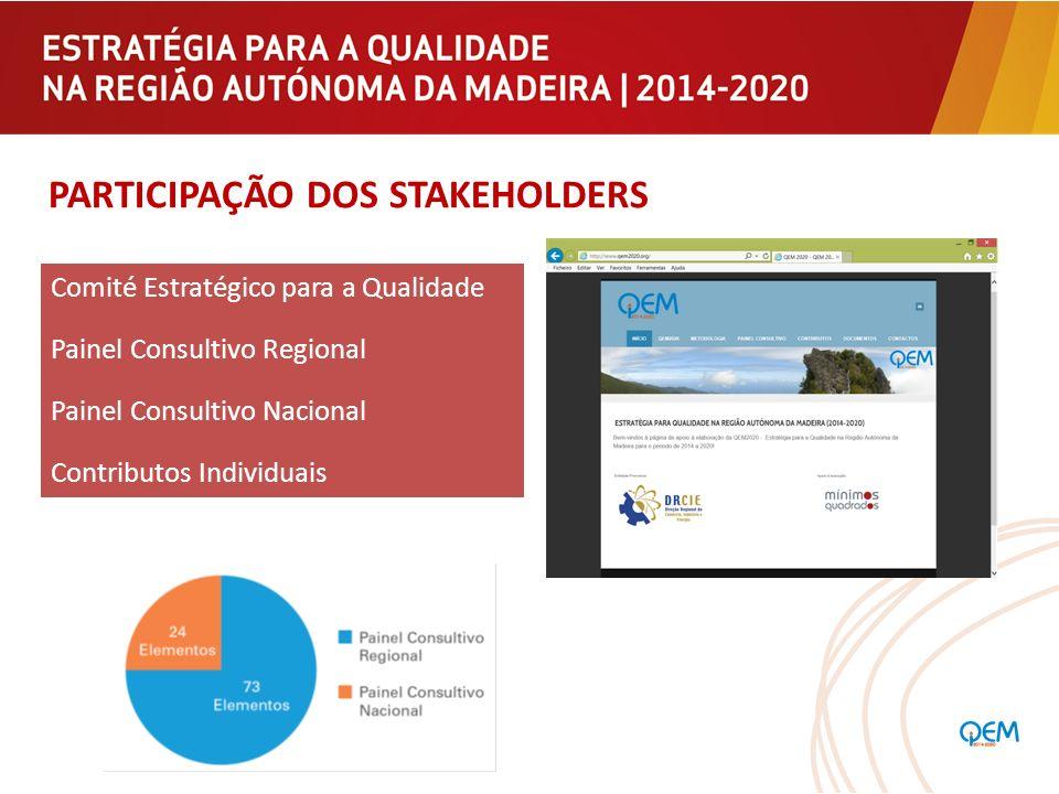 PARTICIPAÇÃO DOS STAKEHOLDERS Comité Estratégico para a Qualidade Painel Consultivo Regional Painel Consultivo Nacional Contributos Individuais