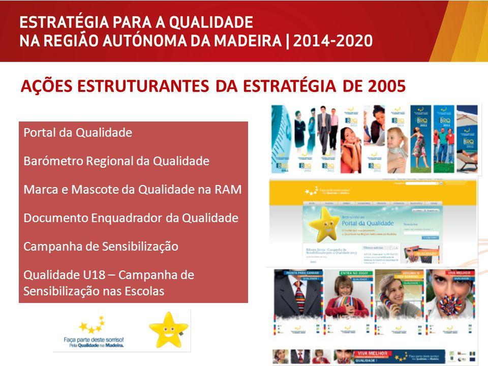 AÇÕES ESTRUTURANTES DA ESTRATÉGIA DE 2005 Portal da Qualidade Barómetro Regional da Qualidade Marca e Mascote da Qualidade na RAM Documento Enquadrado