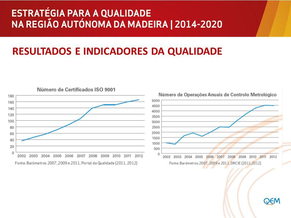 INICIATIVAS BANDEIRA Criação na RAM de uma Plataforma para a Qualidade e Excelência de Serviço, que visa contribuir para a afirmação de um modelo para a Qualidade de Serviço na Região.