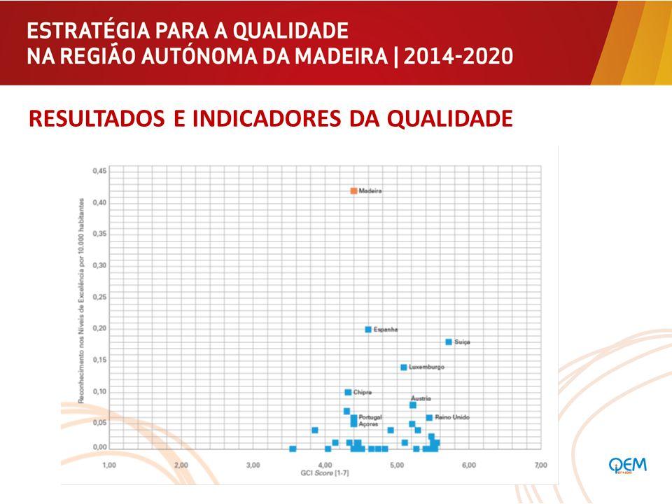 INICIATIVAS BANDEIRA Definição e apoio à implementação de um Modelo de Gestão da Qualidade para os Serviços Públicos da RAM, tendo por base as experiências bem sucedidas em vários organismos públicos regionais e locais.