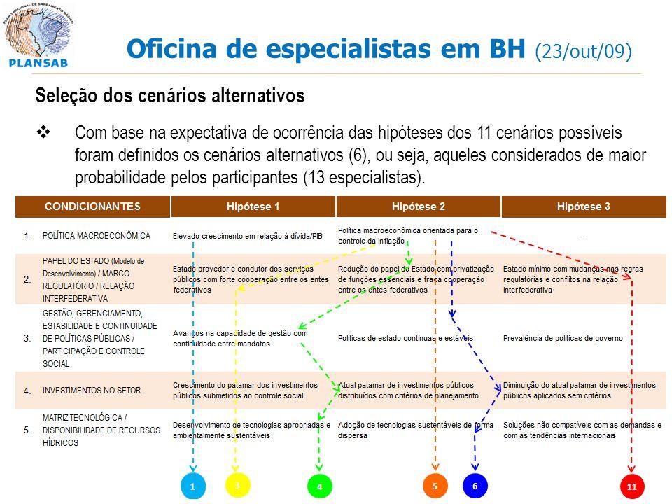 Oficina de especialistas em BH (23/out/09) Seleção dos cenários alternativos Com base na expectativa de ocorrência das hipóteses dos 11 cenários possíveis foram definidos os cenários alternativos (6), ou seja, aqueles considerados de maior probabilidade pelos participantes (13 especialistas).