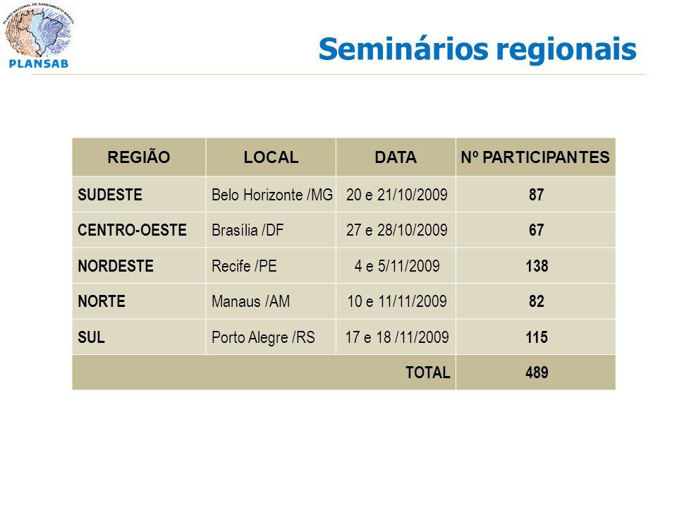 Seminários regionais REGIÃOLOCALDATANº PARTICIPANTES SUDESTE Belo Horizonte /MG20 e 21/10/2009 87 CENTRO-OESTE Brasília /DF27 e 28/10/2009 67 NORDESTE Recife /PE4 e 5/11/2009 138 NORTE Manaus /AM10 e 11/11/2009 82 SUL Porto Alegre /RS17 e 18 /11/2009 115 TOTAL489