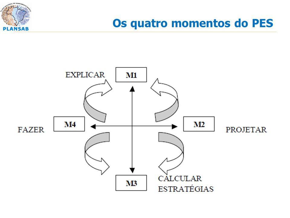 Os quatro momentos do PES
