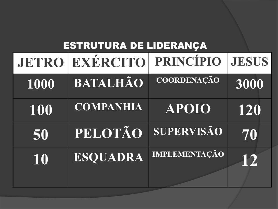 JETROEXÉRCITO PRINCÍPIOJESUS 1000 BATALHÃO COORDENAÇÃO 3000 100 COMPANHIA APOIO 120 50 PELOTÃO SUPERVISÃO 70 10 ESQUADRA IMPLEMENTAÇÃO 12 ESTRUTURA DE