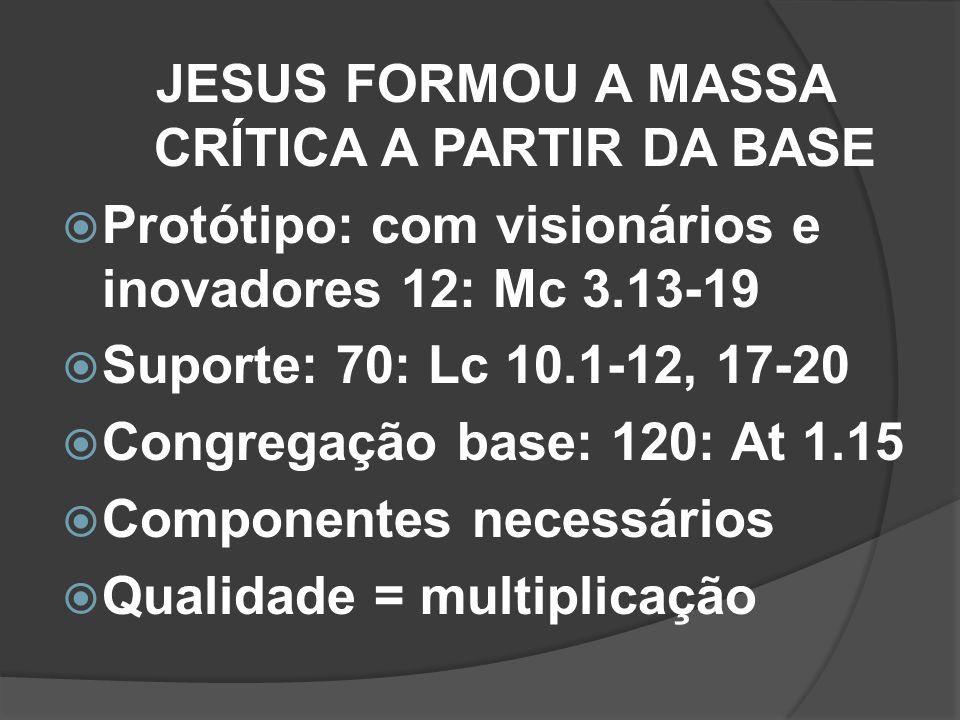 JESUS FORMOU A MASSA CRÍTICA A PARTIR DA BASE Protótipo: com visionários e inovadores 12: Mc 3.13-19 Suporte: 70: Lc 10.1-12, 17-20 Congregação base: