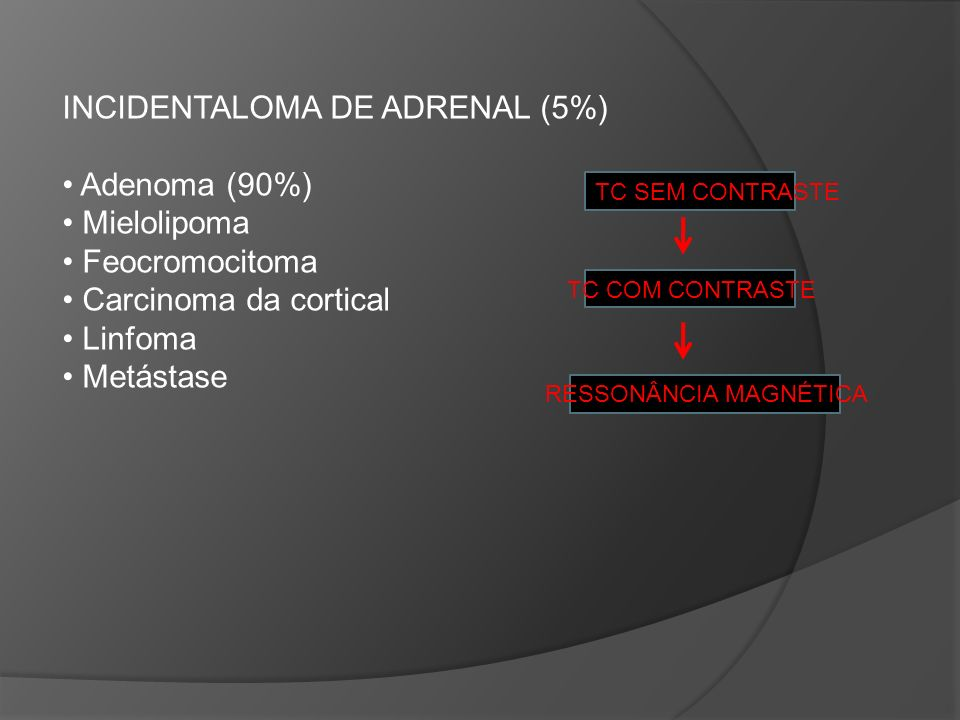 INCIDENTALOMA DE ADRENAL (5%) Adenoma (90%) Mielolipoma Feocromocitoma Carcinoma da cortical Linfoma Metástase TC SEM CONTRASTE TC COM CONTRASTE RESSONÂNCIA MAGNÉTICA