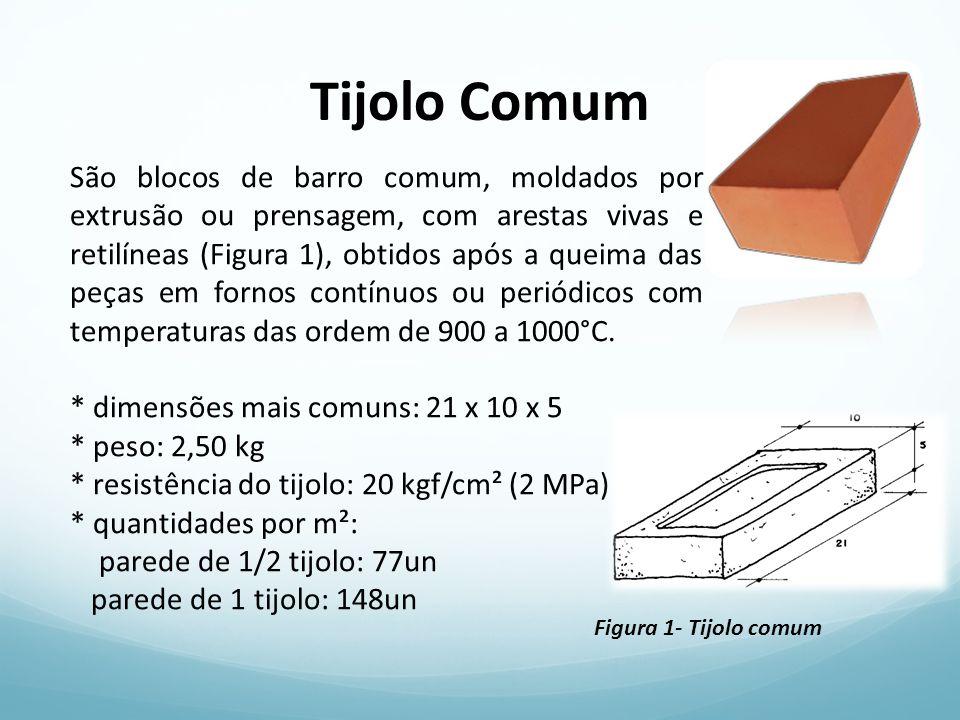 Tijolo comum: caracterísiticas - Proporciona conforto térmico e acústico; - Maior custo com argamassa e mão-de-obra - Maior imperfeição dimensional das peças.