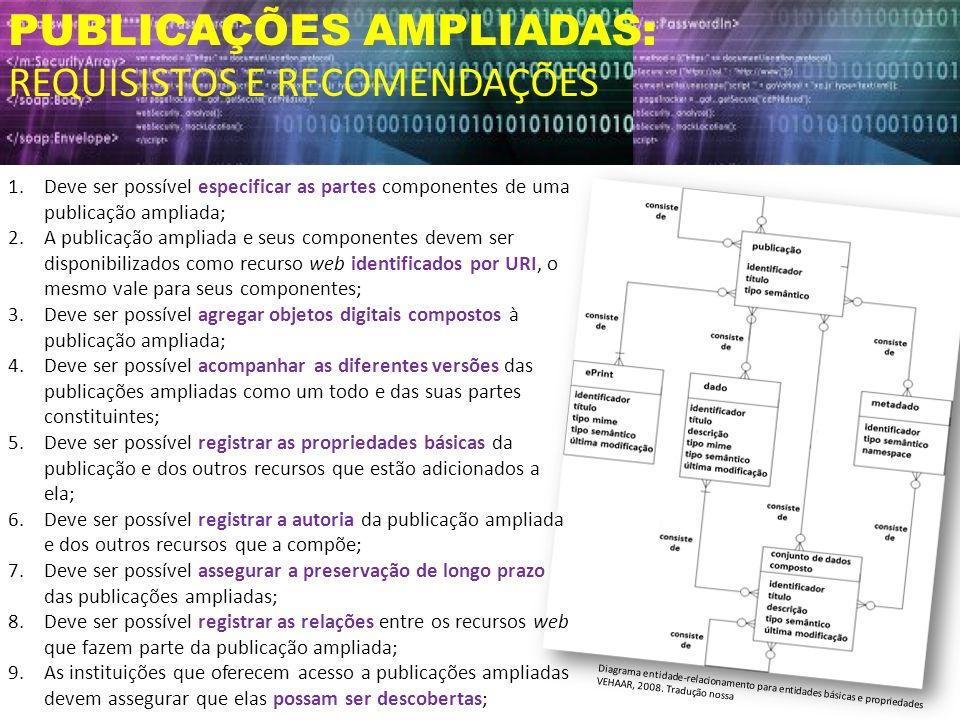 PUBLICAÇÕES AMPLIADAS: REQUISISTOS E RECOMENDAÇÕES Diagrama entidade-relacionamento para entidades básicas e propriedades VEHAAR, 2008. Tradução nossa