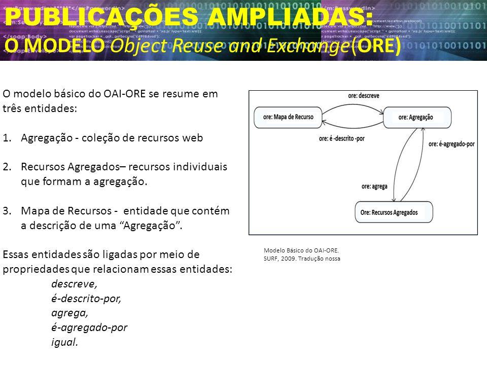 PUBLICAÇÕES AMPLIADAS: O MODELO Object Reuse and Exchange(ORE) Modelo Básico do OAI-ORE. SURF, 2009. Tradução nossa O modelo básico do OAI-ORE se resu