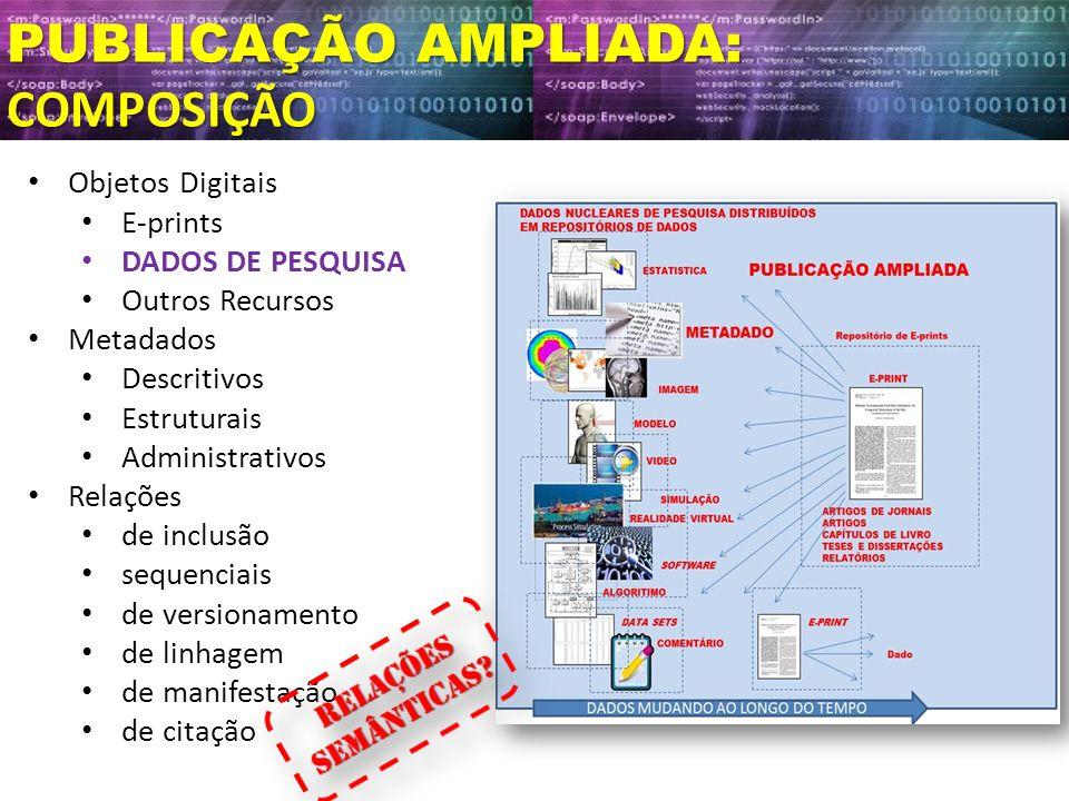PUBLICAÇÃO AMPLIADA: COMPOSIÇÃO Objetos Digitais E-prints DADOS DE PESQUISA Outros Recursos Metadados Descritivos Estruturais Administrativos Relações