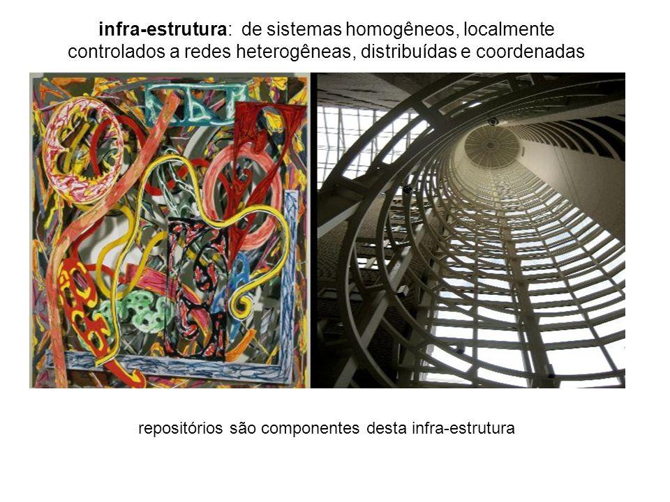 infra-estrutura: de sistemas homogêneos, localmente controlados a redes heterogêneas, distribuídas e coordenadas repositórios são componentes desta in