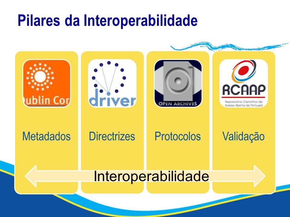Pilares da Interoperabilidade MetadadosDirectrizesProtocolosValidação Interoperabilidade