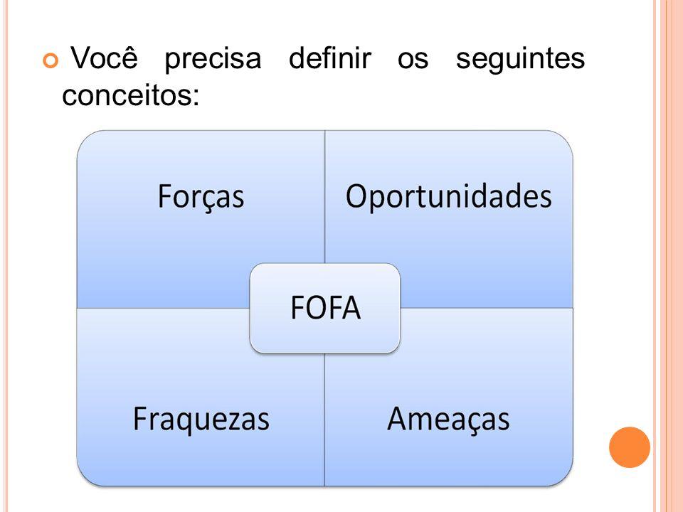 3 º P ASSO Analisar criticamente suas dificuldades e potencialidades, frente as: Ameaças; Oportunidades; Forças; Fraquezas.