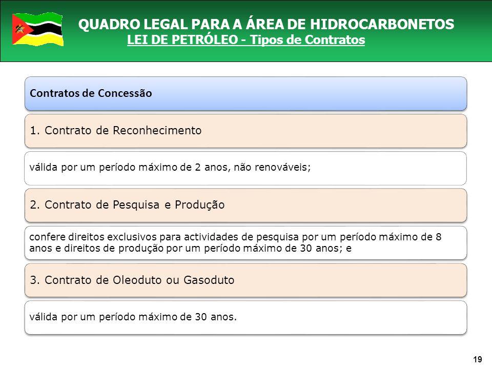 Contratos de Concessão 1. Contrato de Reconhecimento válida por um período máximo de 2 anos, não renováveis; 2. Contrato de Pesquisa e Produção confer