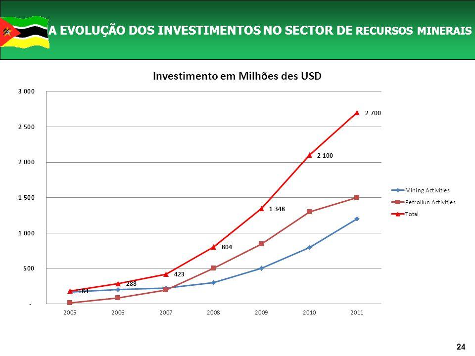 A EVOLUÇÃO DOS INVESTIMENTOS NO SECTOR DE RECURSOS MINERAIS 24