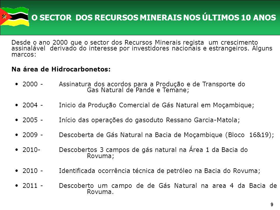 9 O SECTOR DOS RECURSOS MINERAIS NOS ÚLTIMOS 10 ANOS Desde o ano 2000 que o sector dos Recursos Minerais regista um crescimento assinalável derivado do interesse por investidores nacionais e estrangeiros.