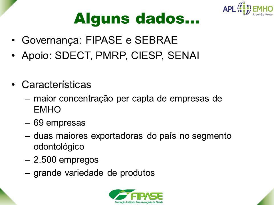 Alguns dados... Governança: FIPASE e SEBRAE Apoio: SDECT, PMRP, CIESP, SENAI Características –maior concentração per capta de empresas de EMHO –69 emp