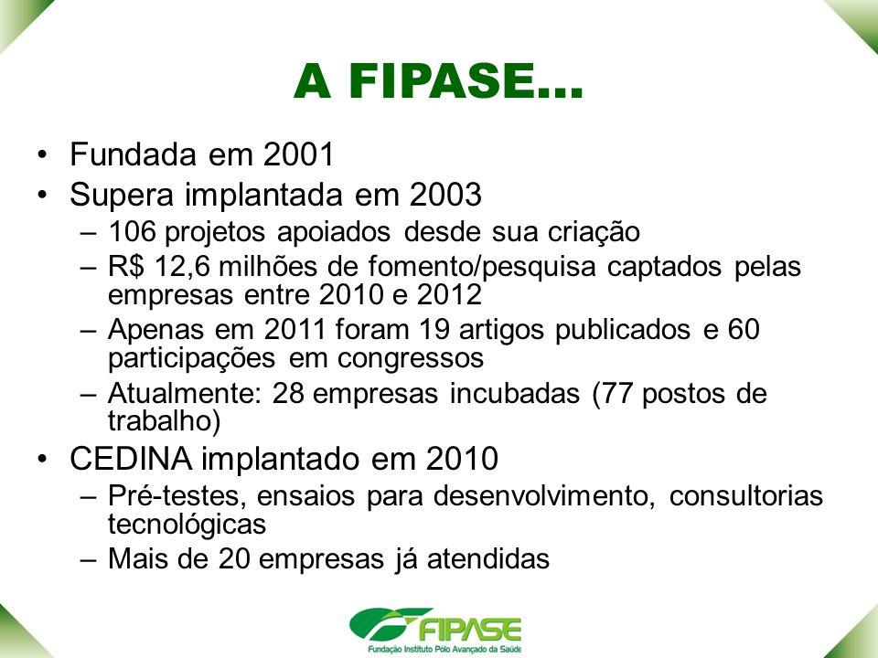 A FIPASE... Fundada em 2001 Supera implantada em 2003 –106 projetos apoiados desde sua criação –R$ 12,6 milhões de fomento/pesquisa captados pelas emp