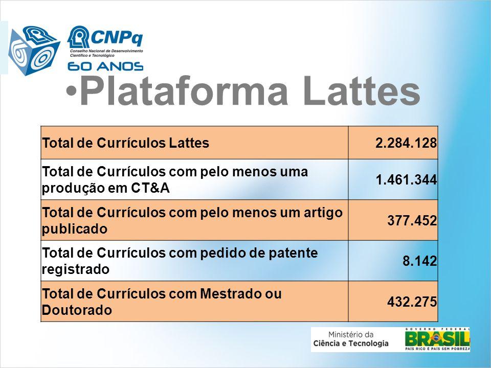 Total de Currículos Lattes 2.284.128 Total de Currículos com pelo menos uma produção em CT&A 1.461.344 Total de Currículos com pelo menos um artigo pu