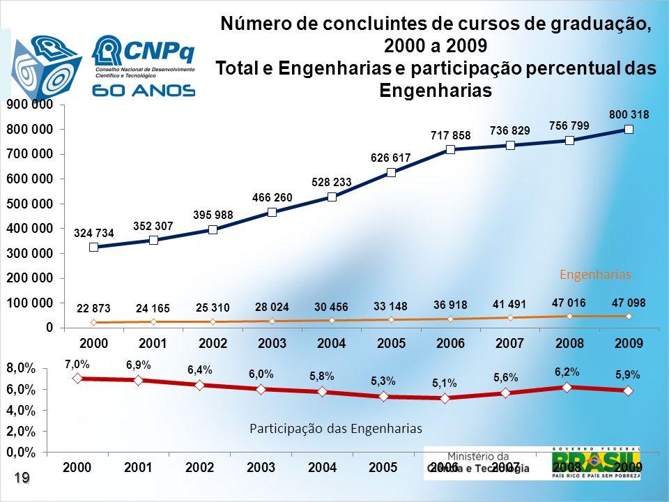 Número de concluintes de cursos de graduação, 2000 a 2009 Total e Engenharias e participação percentual das Engenharias Participação das Engenharias E