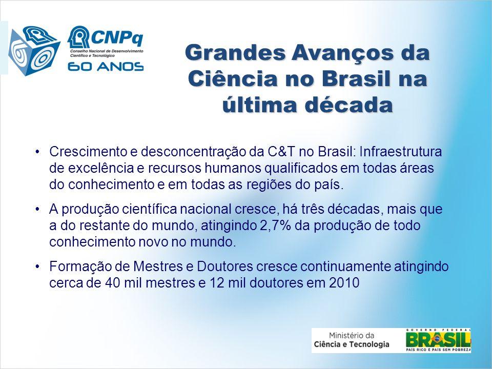 Grandes Avanços da Ciência no Brasil na última década Crescimento e desconcentração da C&T no Brasil: Infraestrutura de excelência e recursos humanos