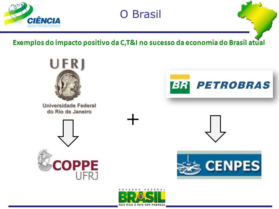 Exemplos do impacto positivo da C,T&I no sucesso da economia do Brasil atual O Brasil +