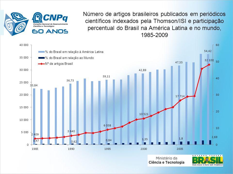 1981198419871990199319961999200220052008 Ano Valor relativo Brasil Mundo Aumento de 11,3%/ano 4,8 x a média mundial e 2,69% da produção mundial em 2009 0 2 4 6 8 10 12 14 16 18 1 Crescimento das publicações científicas