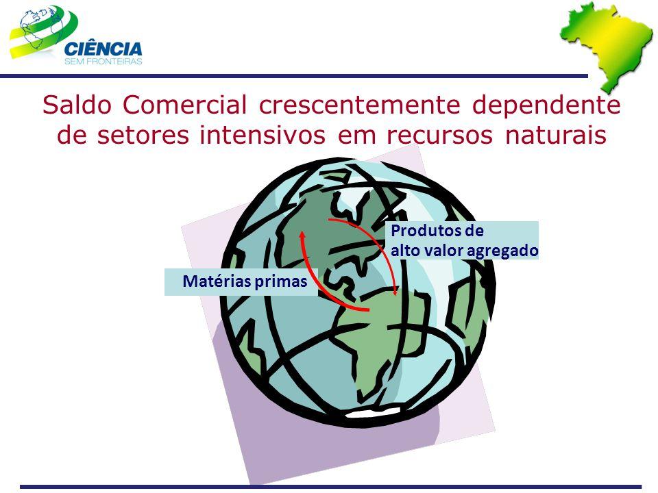 Saldo Comercial crescentemente dependente de setores intensivos em recursos naturais Produtos de alto valor agregado Matérias primas