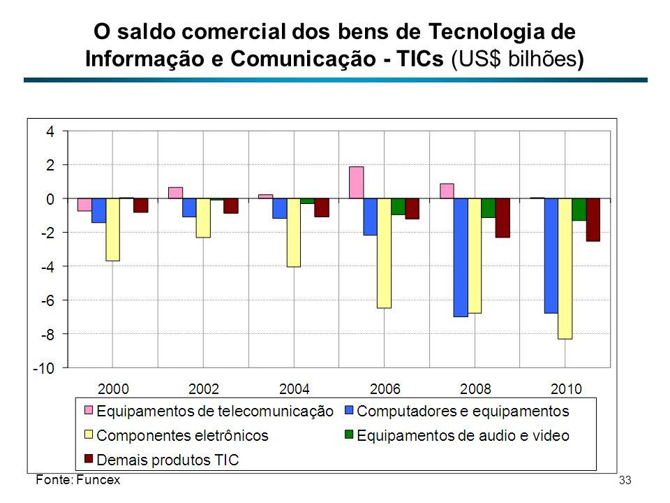 O saldo comercial dos bens de Tecnologia de Informação e Comunicação - TICs (US$ bilhões) Fonte: Funcex 33