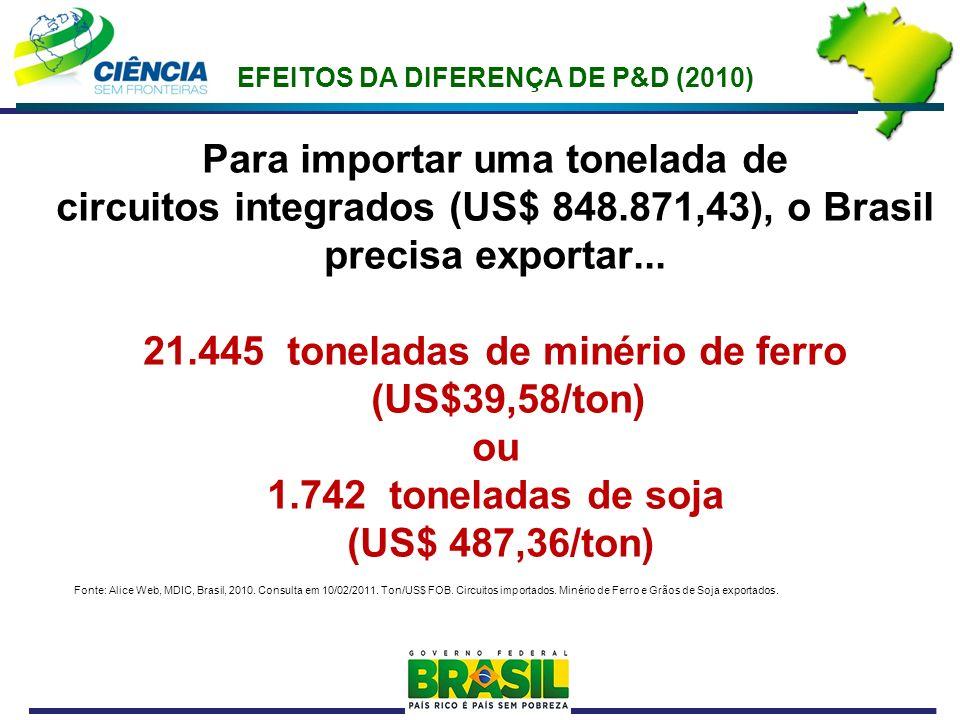 EFEITOS DA DIFERENÇA DE P&D (2010) Para importar uma tonelada de circuitos integrados (US$ 848.871,43), o Brasil precisa exportar... 21.445 toneladas