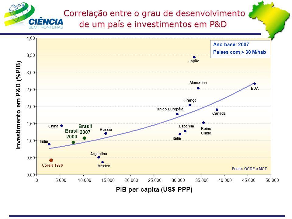 Correlação entre o grau de desenvolvimento de um país e investimentos em P&D Correlação entre o grau de desenvolvimento de um país e investimentos em