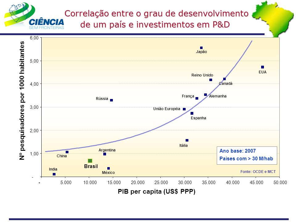 PIB per capita (US$ PPP) Nº pesquisadores por 1000 habitantes - 1,00 2,00 3,00 4,00 5,00 6,00 -5.00010.00015.00020.00025.00030.00035.00040.00045.00050