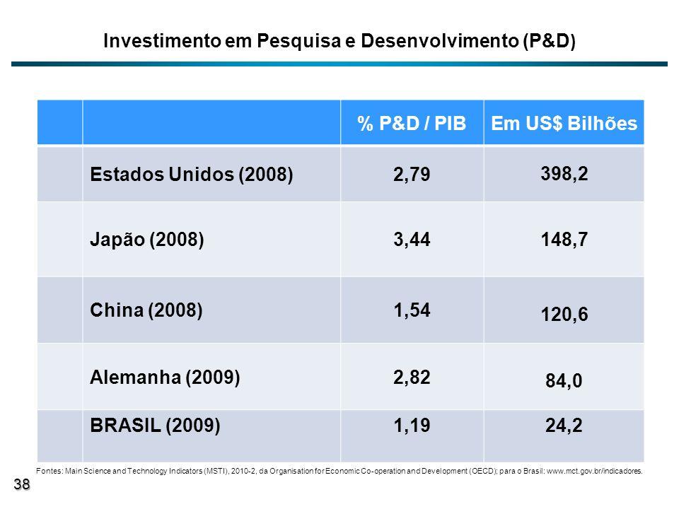 Investimento em Pesquisa e Desenvolvimento (P&D ) % P&D / PIBEm US$ Bilhões Estados Unidos (2008)2,79 398,2 Japão (2008)3,44 148,7 China (2008)1,54 12