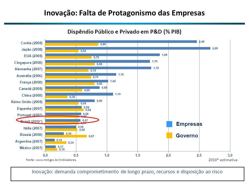 Inovação: Falta de Protagonismo das Empresas Fonte: www.mct.gov.br/indicadores. Inovação: demanda comprometimento de longo prazo, recursos e disposiçã