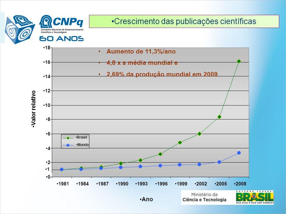 Correlação entre o grau de desenvolvimento de um país e investimentos em P&D Correlação entre o grau de desenvolvimento de um país e investimentos em P&D Investimento em P&D (%PIB) PIB per capita (US$ PPP) 0,00 0,50 1,00 1,50 2,00 2,50 3,00 3,50 4,00 05.00010.00015.00020.00025.00030.00035.00040.00045.00050.000 Coreia 1976 India China Brasil 2000 Brasil 2007 Rússia Argentina México Reino Unido Itália Espanha EUA Canada União Européia França Alemanha Japão Ano base: 2007 Países com > 30 M/hab Fonte: OCDE e MCT