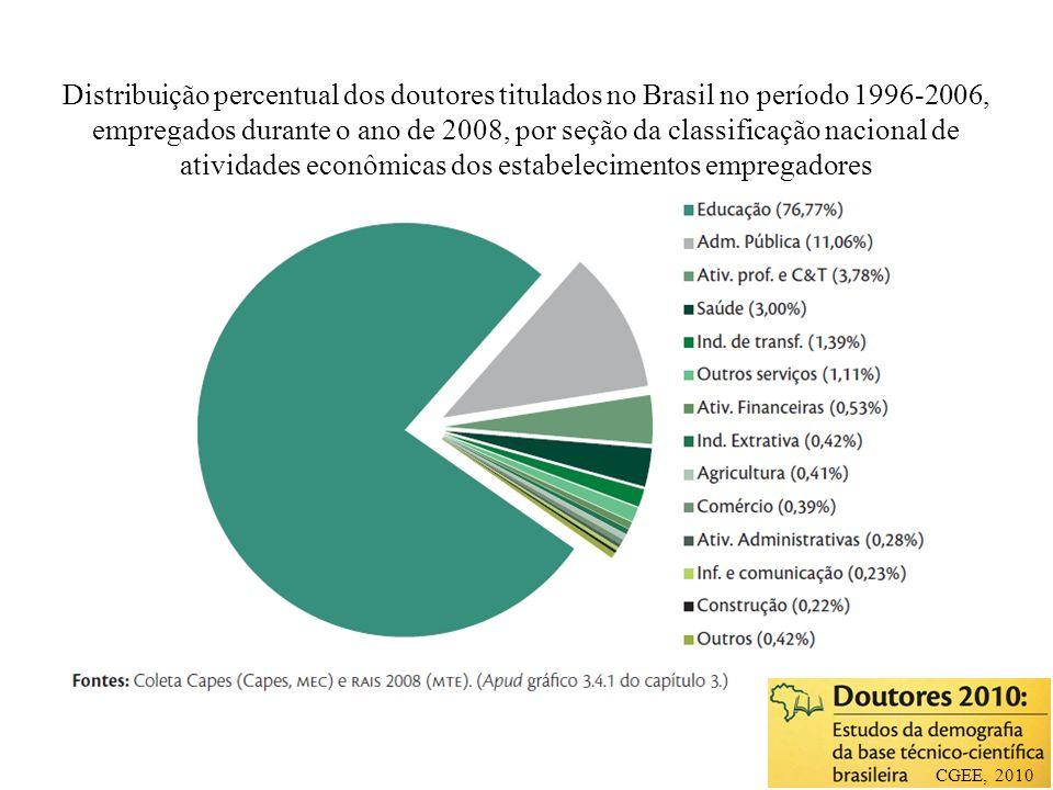 Distribuição percentual dos doutores titulados no Brasil no período 1996-2006, empregados durante o ano de 2008, por seção da classificação nacional d
