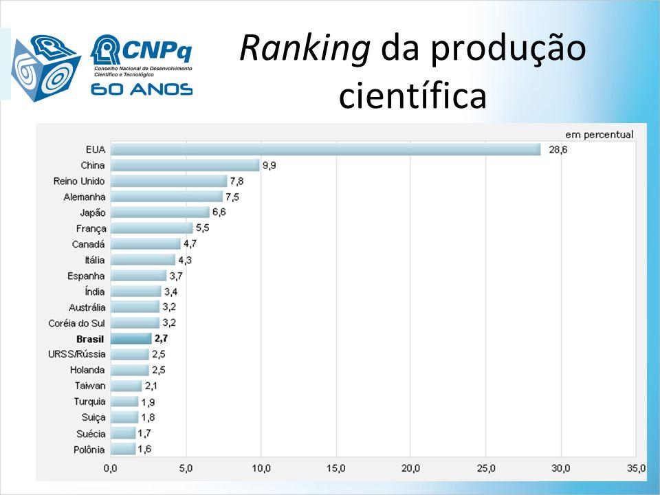 PIB per capita (US$ PPP) Nº pesquisadores por 1000 habitantes - 1,00 2,00 3,00 4,00 5,00 6,00 -5.00010.00015.00020.00025.00030.00035.00040.00045.00050.000 India China Brasil Rússia Argentina México Reino Unido Itália Espanha EUA Canadá União Européia FrançaAlemanha Japão Ano base: 2007 Países com > 30 M/hab Fonte: OCDE e MCT Correlação entre o grau de desenvolvimento de um país e investimentos em P&D Correlação entre o grau de desenvolvimento de um país e investimentos em P&D