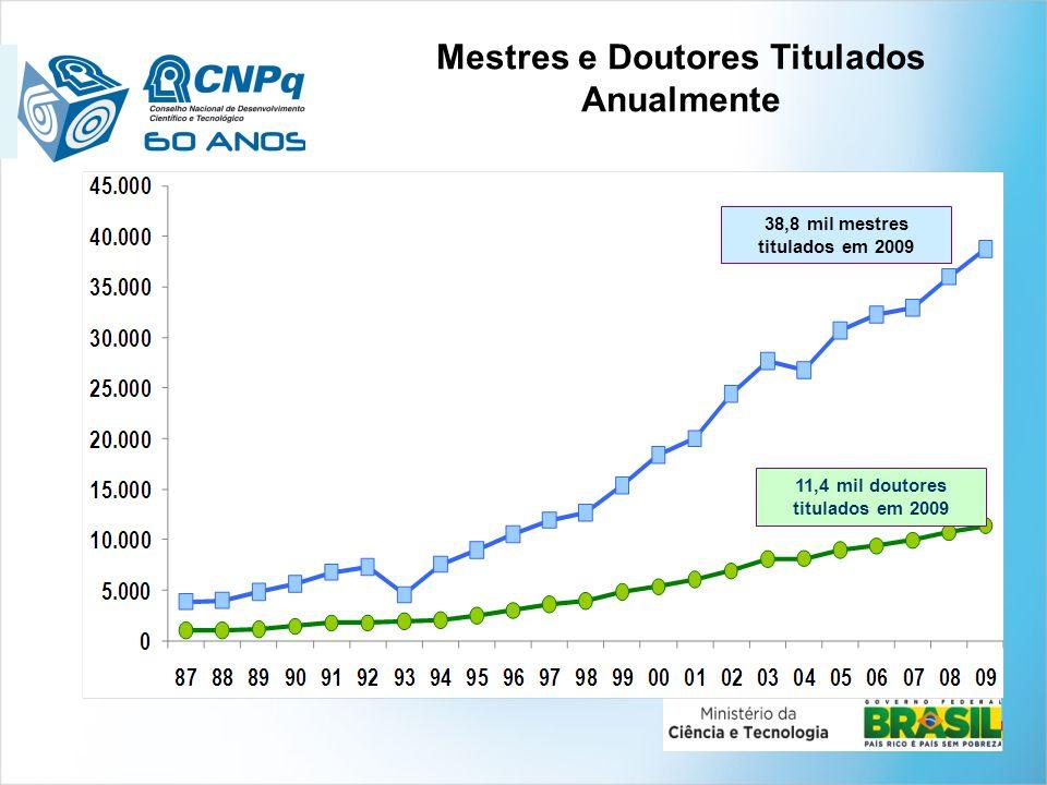 Investimento em Pesquisa e Desenvolvimento (P&D ) % P&D / PIBEm US$ Bilhões Estados Unidos (2008)2,79 398,2 Japão (2008)3,44 148,7 China (2008)1,54 120,6 Alemanha (2009)2,82 84,0 BRASIL (2009)1,19 24,2 Fontes: Main Science and Technology Indicators (MSTI), 2010-2, da Organisation for Economic Co-operation and Development (OECD); para o Brasil: www.mct.gov.br/indicadores.