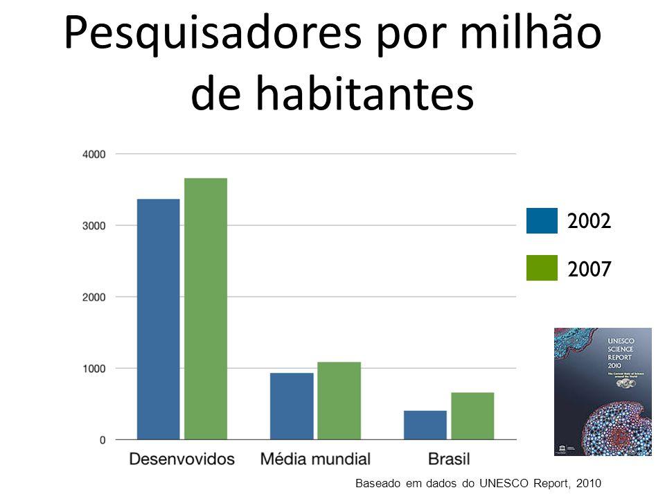 Prof.Urbano Ernesto Stumf do ITA inicia pesquisas nos anos 50 Proálcool (1975): bioetanol misturado a gasolina (25%) Motores Flex-fuel (gasolina, bioetanol or mix) introduzido em 2003 90% dos carros vendidos hoje são flex-fuel Consumo de bio-etanol hoje já é maior que o de gasolina Bio-etanol de cana-de-açúcar para veículos 19251975 2003 O Brasil Exemplos do impacto positivo da C,T&I no sucesso da economia do Brasil atual
