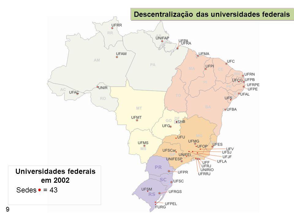 Universidades federais em 2002 Sedes = 43 Descentralização das universidades federais 9