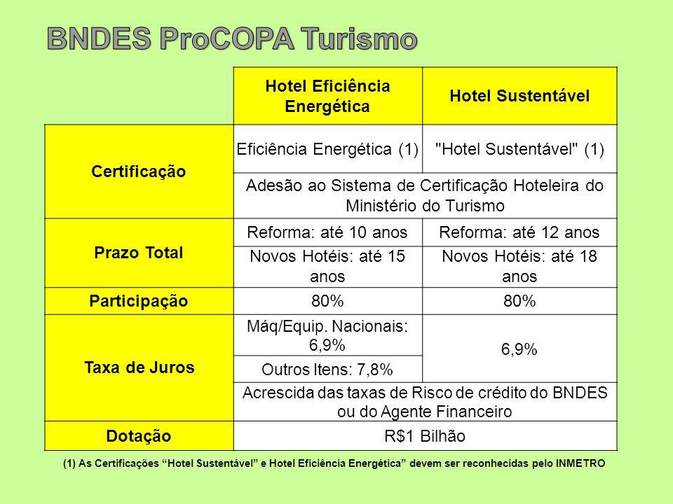 (1) As Certificações Hotel Sustentável e Hotel Eficiência Energética devem ser reconhecidas pelo INMETRO Hotel Eficiência Energética Hotel Sustentável Certificação Eficiência Energética (1) Hotel Sustentável (1) Adesão ao Sistema de Certificação Hoteleira do Ministério do Turismo Prazo Total Reforma: até 10 anosReforma: até 12 anos Novos Hotéis: até 15 anos Novos Hotéis: até 18 anos Participação80% Taxa de Juros Máq/Equip.