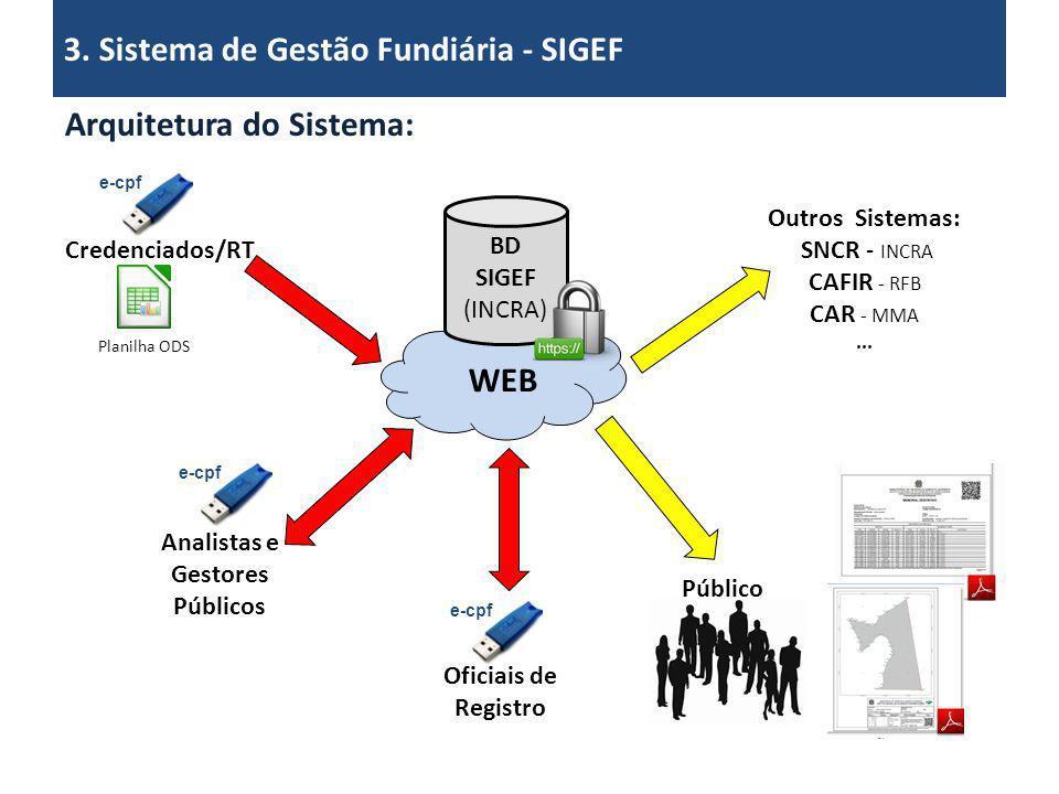WEB BD SIGEF (INCRA) Credenciados/RT Planilha ODS Analistas e Gestores Públicos e-cpf Oficiais de Registro Público e-cpf Outros Sistemas: SNCR - INCRA
