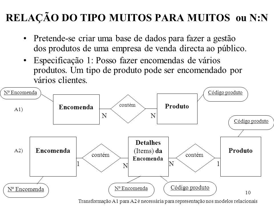 10 RELAÇÃO DO TIPO MUITOS PARA MUITOS ou N:N Pretende-se criar uma base de dados para fazer a gestão dos produtos de uma empresa de venda directa ao público.