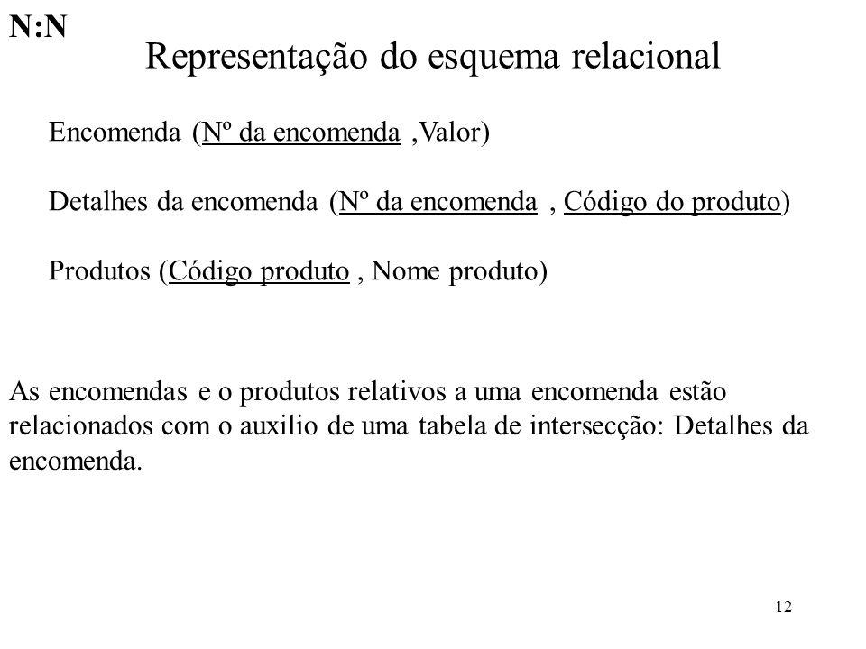 12 Representação do esquema relacional Encomenda (Nº da encomenda,Valor) Detalhes da encomenda (Nº da encomenda, Código do produto) Produtos (Código p