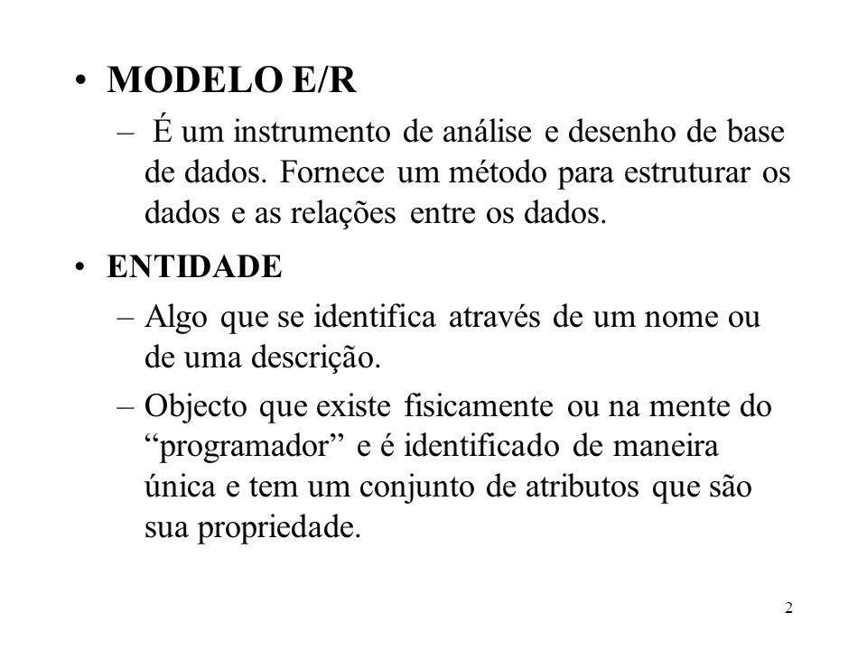 2 MODELO E/R – É um instrumento de análise e desenho de base de dados. Fornece um método para estruturar os dados e as relações entre os dados. ENTIDA