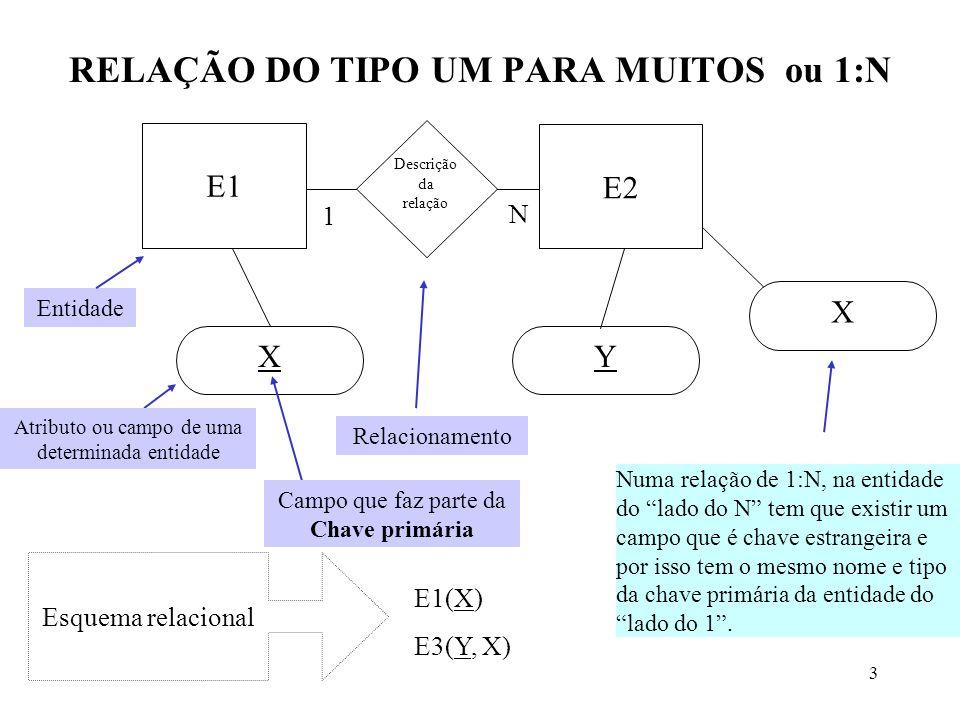 3 RELAÇÃO DO TIPO UM PARA MUITOS ou 1:N E1 N 1 Descrição da relação E2 XY X E1(X) E3(Y, X) Esquema relacional Entidade Atributo ou campo de uma determinada entidade Relacionamento Campo que faz parte da Chave primária Numa relação de 1:N, na entidade do lado do N tem que existir um campo que é chave estrangeira e por isso tem o mesmo nome e tipo da chave primária da entidade do lado do 1.
