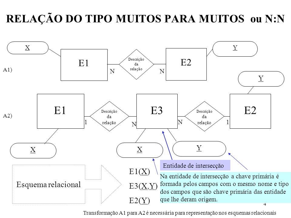 4 RELAÇÃO DO TIPO MUITOS PARA MUITOS ou N:N Transformação A1 para A2 é necessária para representação nos esquemas relacionais E1 E2 N N E1 E3 11 E2 NN Descrição da relação Descrição da relação Descrição da relação X X Y Y Y X A1) A2) E1(X) E3(X,Y) E2(Y) Esquema relacional Entidade de intersecção Na entidade de intersecção a chave primária é formada pelos campos com o mesmo nome e tipo dos campos que são chave primária das entidade que lhe deram origem.