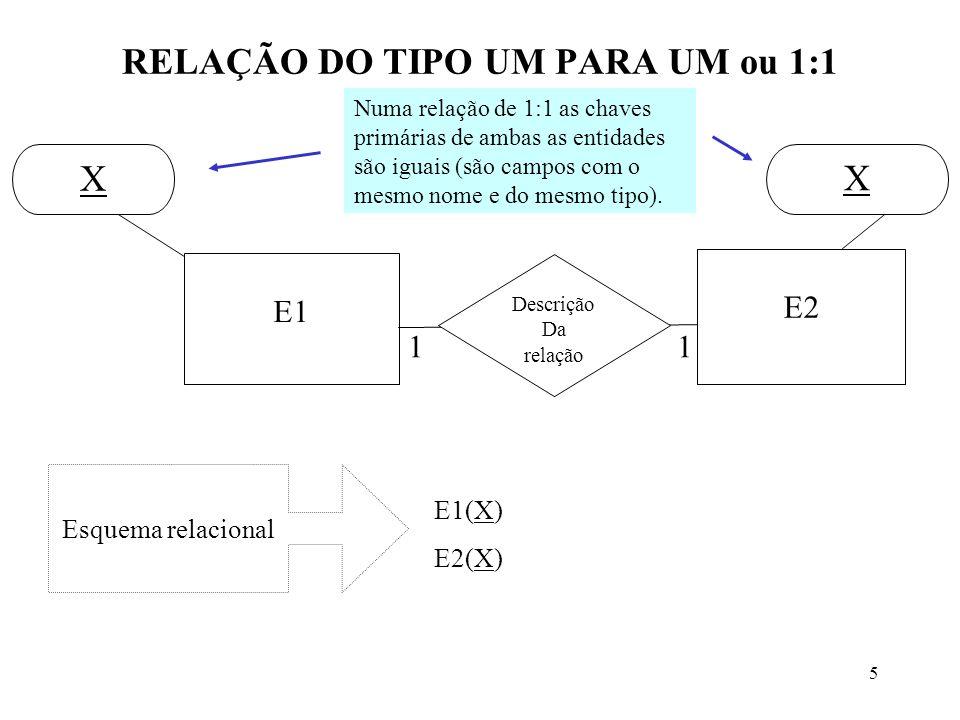 5 RELAÇÃO DO TIPO UM PARA UM ou 1:1 E1 E2 11 Descrição Da relação X X E1(X) E2(X) Esquema relacional Numa relação de 1:1 as chaves primárias de ambas as entidades são iguais (são campos com o mesmo nome e do mesmo tipo).