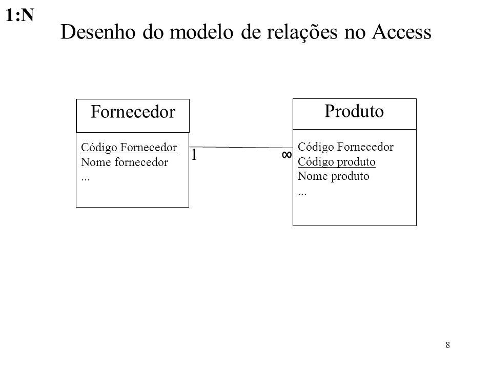 8 Desenho do modelo de relações no Access 1 Código Fornecedor Código produto Nome produto... Produto Código Fornecedor Nome fornecedor... Fornecedor 1